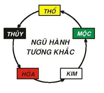 ngu-hanh-tuong-khac