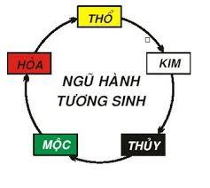 ngu-hanh-tuong-sinh